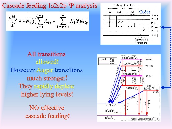 Cascade feeding 1 s 2 s 2 p 2 P analysis All transitions allowed!