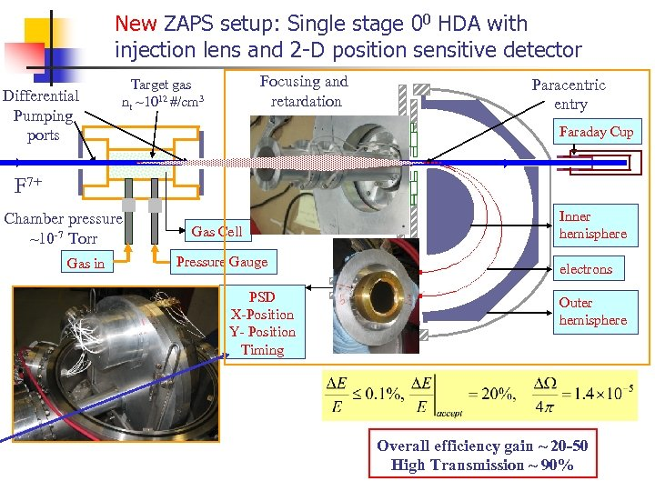 New ZAPS setup: Single stage 00 HDA with injection lens and 2 -D position