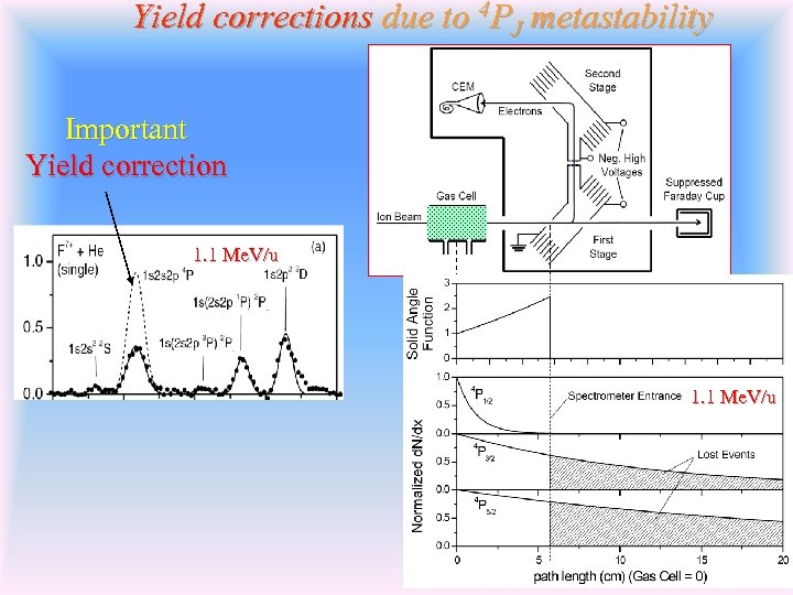 Yield corrections due to 4 PJ metastability Important Yield correction 1. 1 Me. V/u