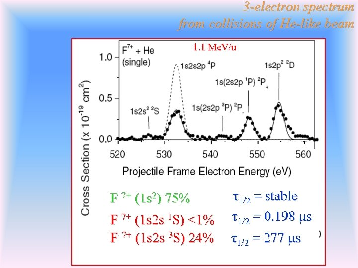 3 -electron spectrum from collisions of He-like beam 1. 1 Me. V/u F 7+