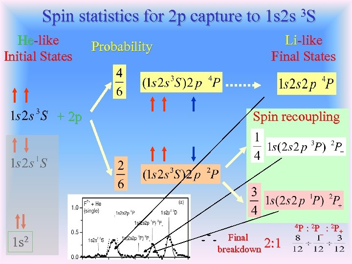 Spin statistics for 2 p capture to 1 s 2 s 3 S He-like