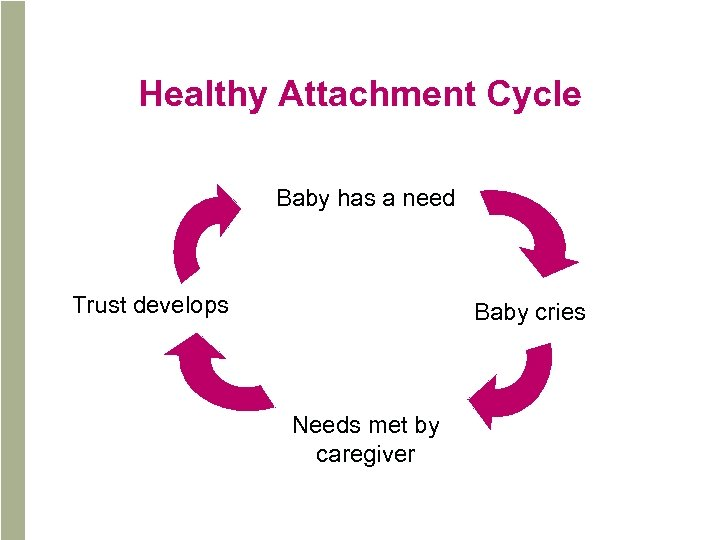Healthy Attachment Cycle Baby has a need Trust develops Baby cries Needs met by