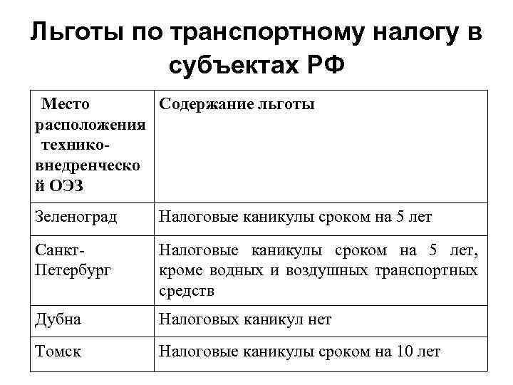 Льготы по транспортному налогу в субъектах РФ Место Содержание льготы расположения техниковнедренческо й ОЭЗ