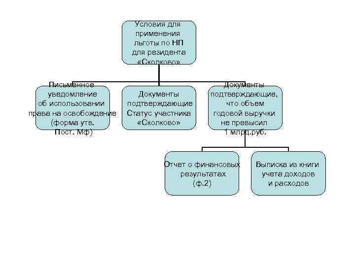 Условия для применения льготы по НП для резидента «Сколково» Письменное уведомление об использовании права