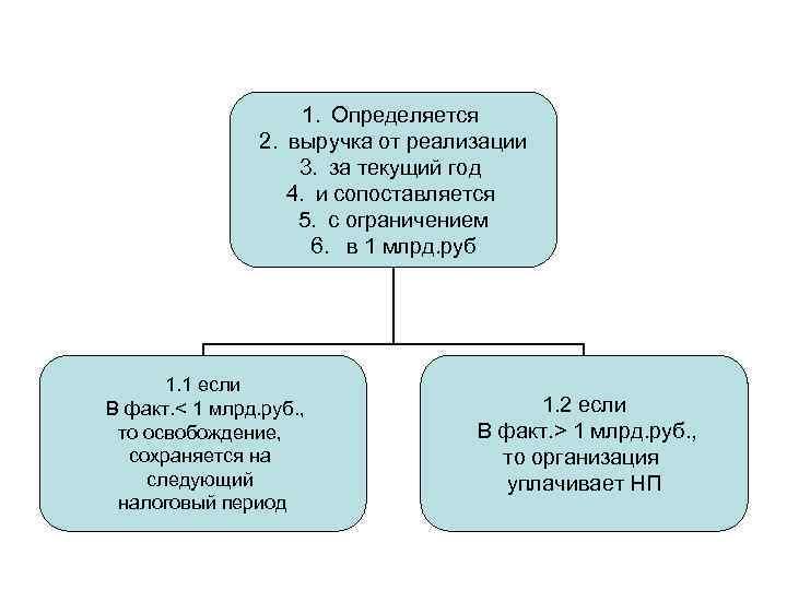 1. Определяется 2. выручка от реализации 3. за текущий год 4. и сопоставляется 5.