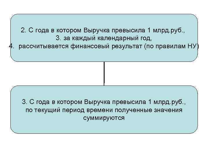 2. С года в котором Выручка превысила 1 млрд. руб. , 3. за каждый