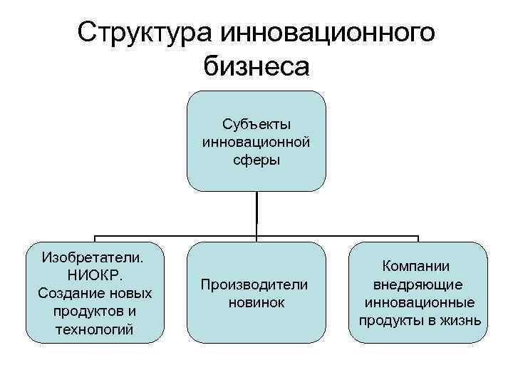 Структура инновационного бизнеса Субъекты инновационной сферы Изобретатели. НИОКР. Создание новых продуктов и технологий Производители