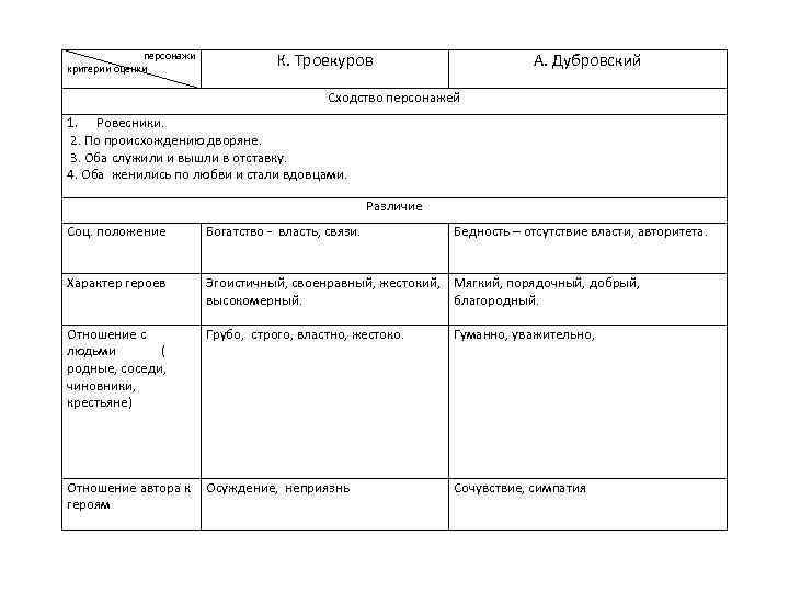 персонажи критерии оценки К. Троекуров А. Дубровский Сходство персонажей 1. Ровесники. 2. По происхождению