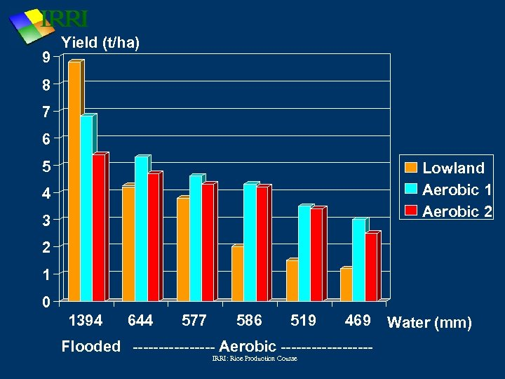 9 Yield (t/ha) 8 7 6 5 Lowland Aerobic 1 Aerobic 2 4 3