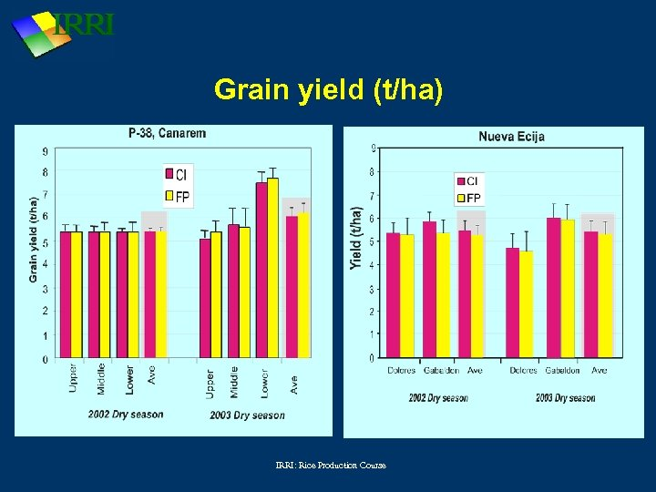 Grain yield (t/ha) IRRI: Rice Production Course