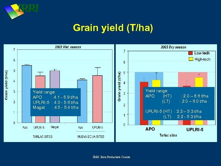 Grain yield (T/ha) Yield range: APO (HT) (LT) Yield range: APO : 4. 1