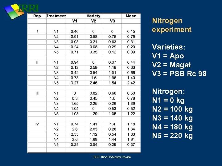 Nitrogen experiment Varieties: V 1 = Apo V 2 = Magat V 3 =