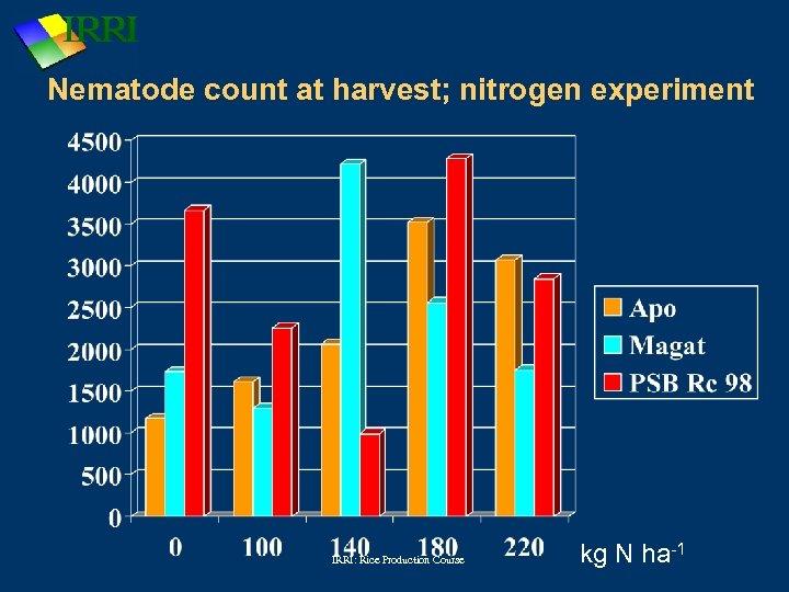 Nematode count at harvest; nitrogen experiment IRRI: Rice Production Course kg N ha-1