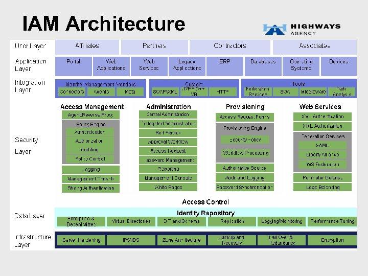 IAM Architecture