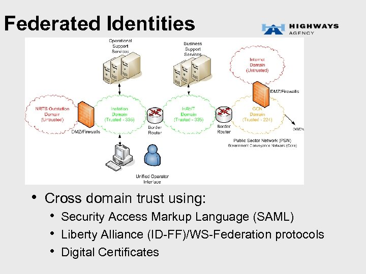 Federated Identities • Cross domain trust using: • Security Access Markup Language (SAML) •