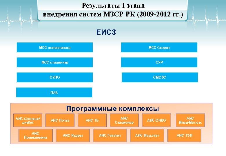 Результаты I этапа внедрения систем МЗСР РК (2009 -2012 гг. ) ЕИСЗ МСС поликлиника