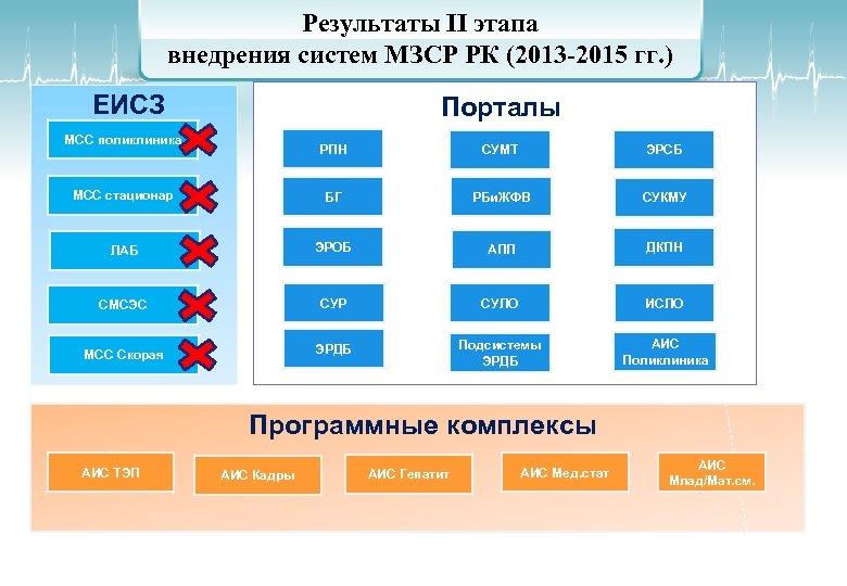 Результаты II этапа внедрения систем МЗСР РК (2013 -2015 гг. ) ЕИСЗ Порталы МСС