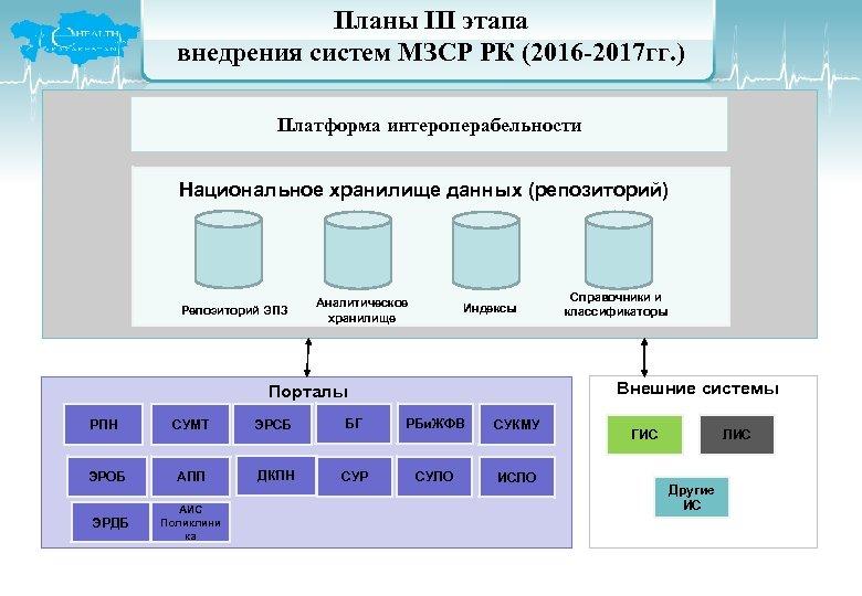 Планы III этапа внедрения систем МЗСР РК (2016 -2017 гг. ) Платформа интероперабельности Национальное
