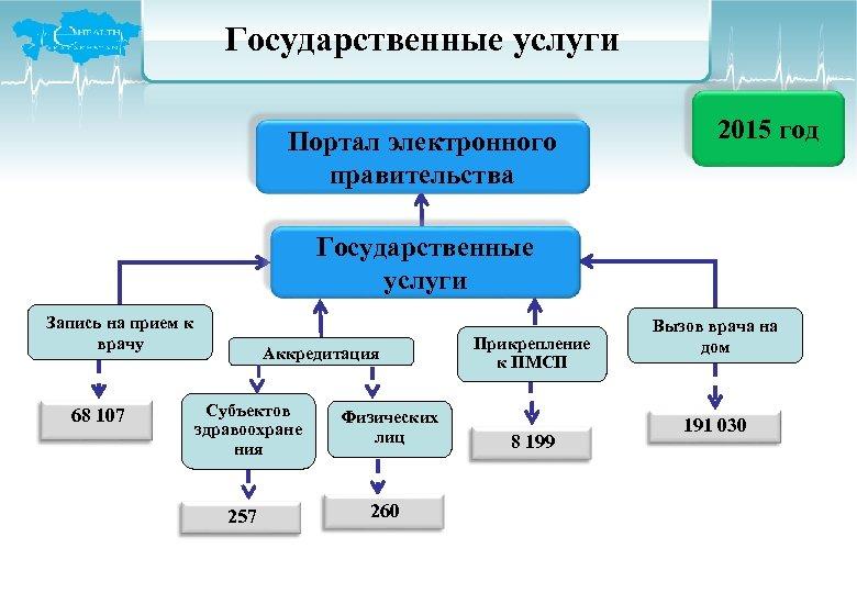 Государственные услуги Портал электронного правительства 2015 год Государственные услуги Запись на прием к врачу