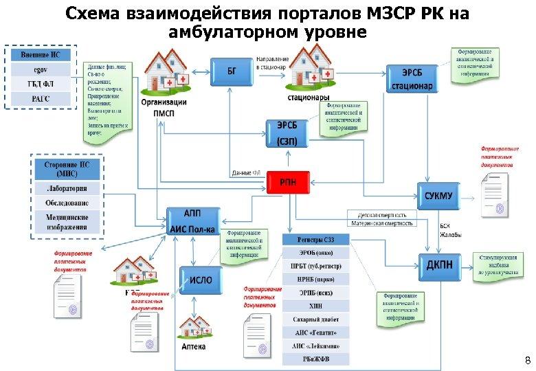 Схема взаимодействия порталов МЗСР РК на амбулаторном уровне 8