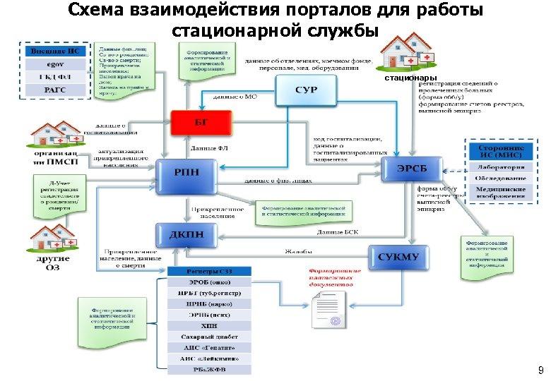 Схема взаимодействия порталов для работы стационарной службы стационары 9
