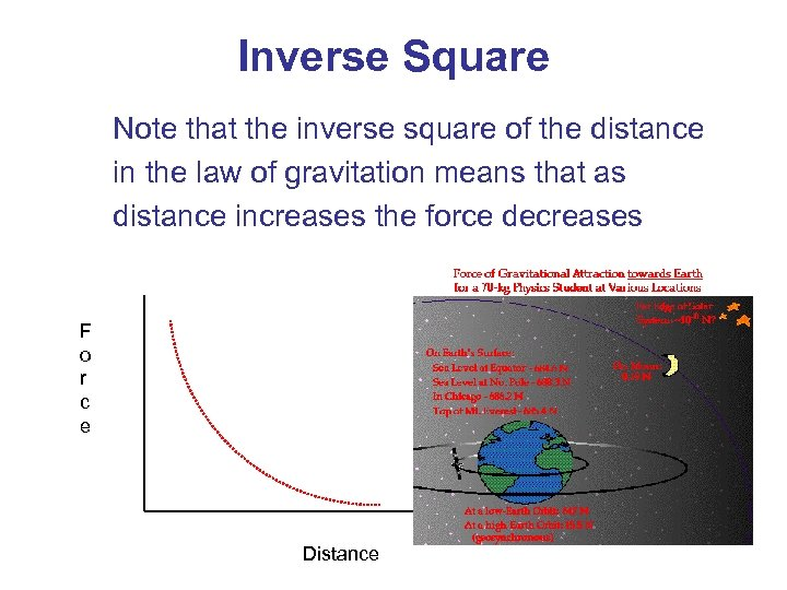 Inverse Square Note that the inverse square of the distance in the law of