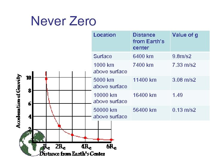 Never Zero Location Distance from Earth's center Value of g Surface 6400 km 9.