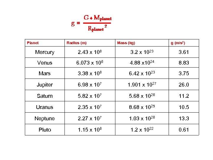 Planet Radius (m) Mass (kg) g (m/s 2) Mercury 2. 43 x 106