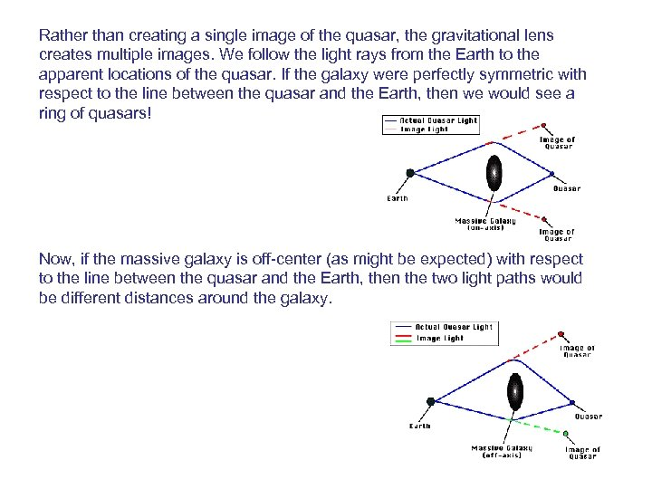Rather than creating a single image of the quasar, the gravitational lens creates multiple
