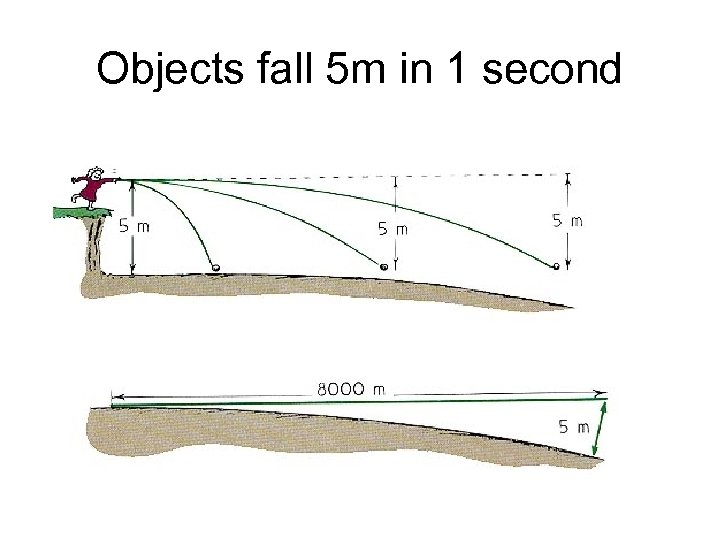 Objects fall 5 m in 1 second
