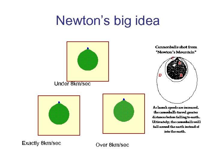 Newton's big idea Under 8 km/sec Exactly 8 km/sec Over 8 km/sec