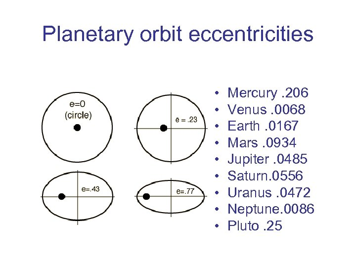 Planetary orbit eccentricities • • • Mercury. 206 Venus. 0068 Earth. 0167 Mars. 0934