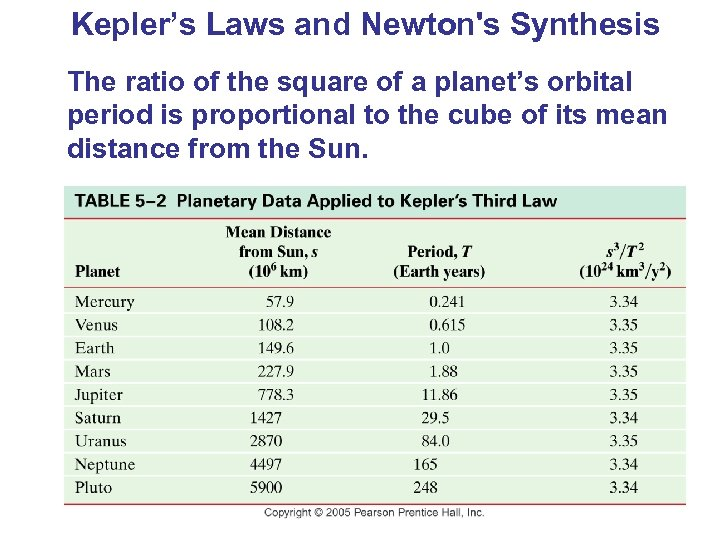 Kepler's Laws and Newton's Synthesis The ratio of the square of a planet's orbital