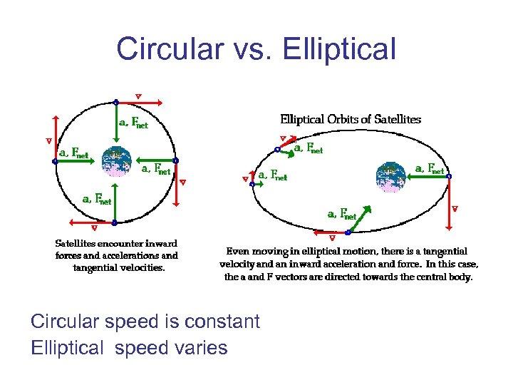 Circular vs. Elliptical Circular speed is constant Elliptical speed varies