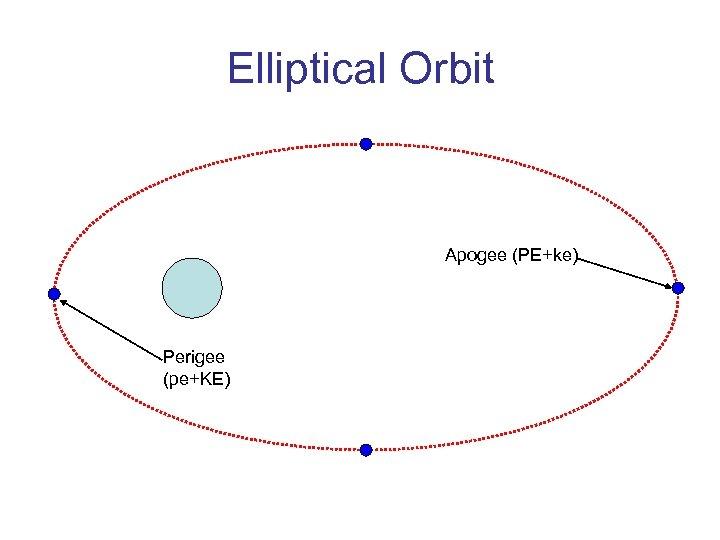 Elliptical Orbit Apogee (PE+ke) Perigee (pe+KE)