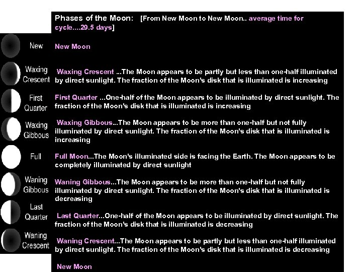 Phases of the Moon: [From New Moon to New Moon. . average time for