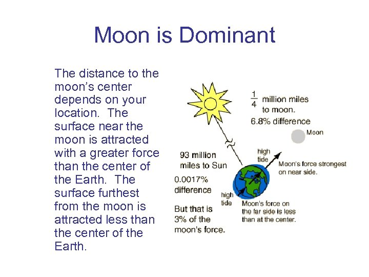 Moon is Dominant The distance to the moon's center depends on your location. The