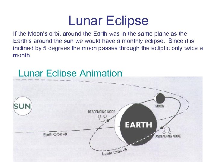 Lunar Eclipse If the Moon's orbit around the Earth was in the same plane