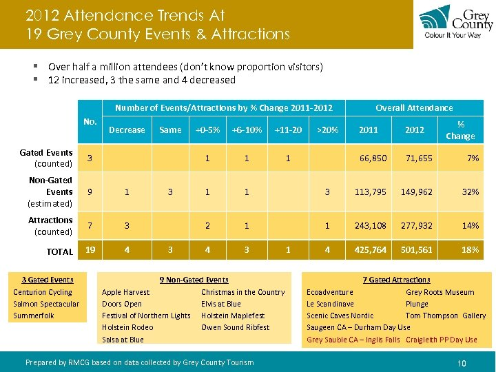 2012 Attendance Trends At 19 Grey County Events & Attractions § Over half a