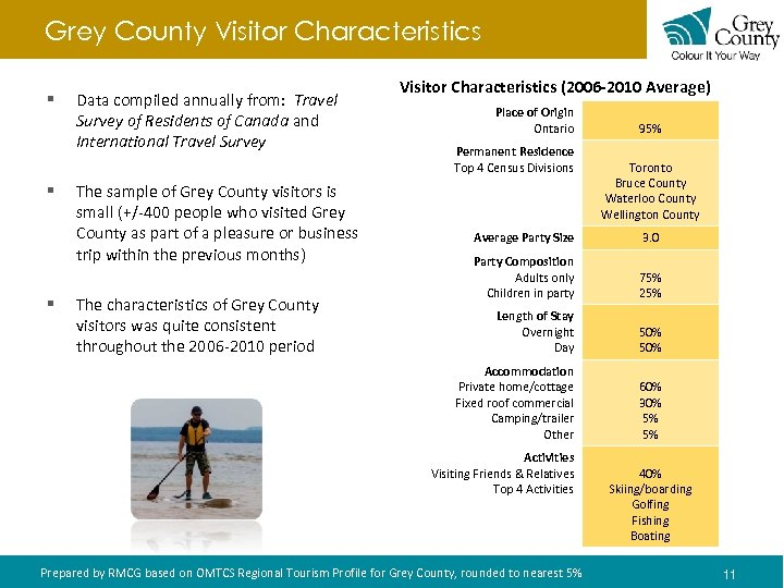 Grey County Visitor Characteristics § § Data compiled annually from: Travel Survey of Residents