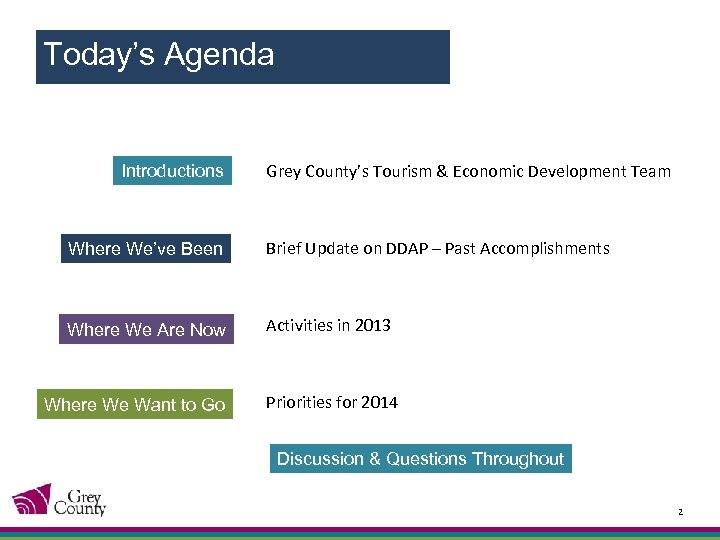 Today's Agenda Introductions Grey County's Tourism & Economic Development Team Where We've Been Brief