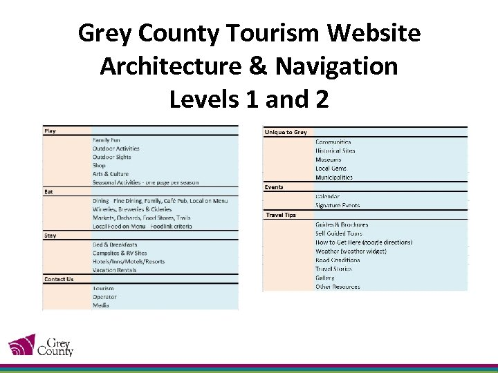 Grey County Tourism Website Architecture & Navigation Levels 1 and 2