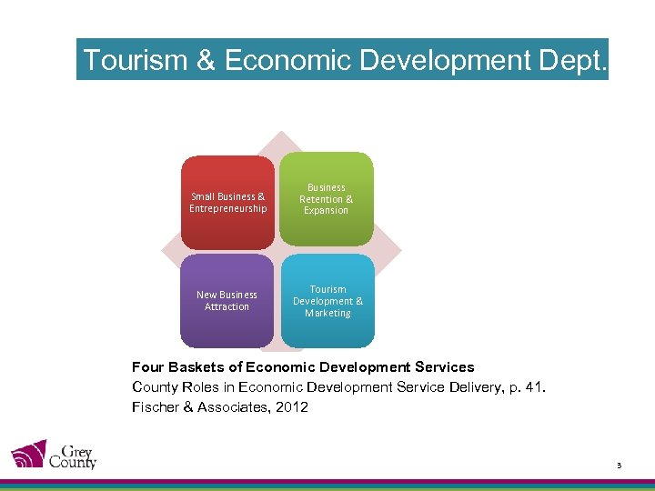 Tourism & Economic Development Dept. Small Business & Entrepreneurship Business Retention & Expansion New