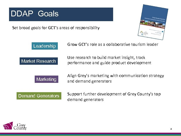 DDAP Goals Set broad goals for GCT's areas of responsibility Leadership Market Research Marketing