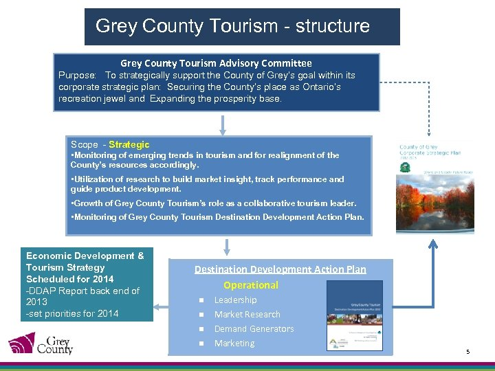 Grey County Tourism - structure Grey County Tourism Advisory Committee Purpose: To strategically support