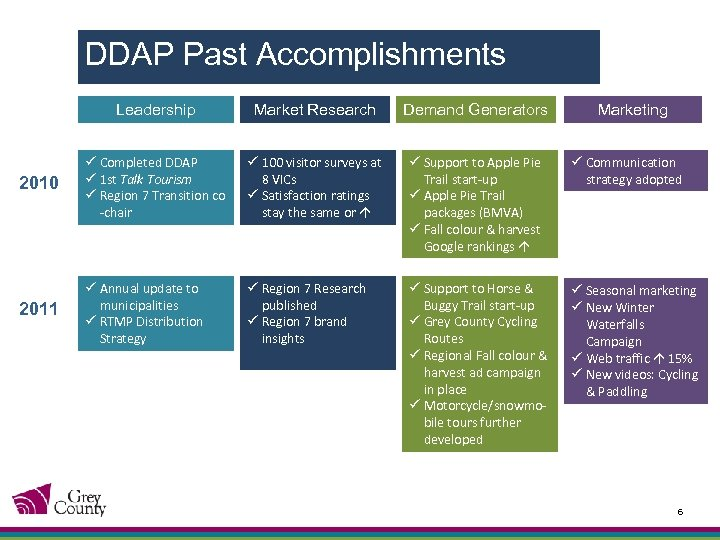 DDAP Past Accomplishments Leadership Market Research Demand Generators Marketing 2010 ü Completed DDAP ü