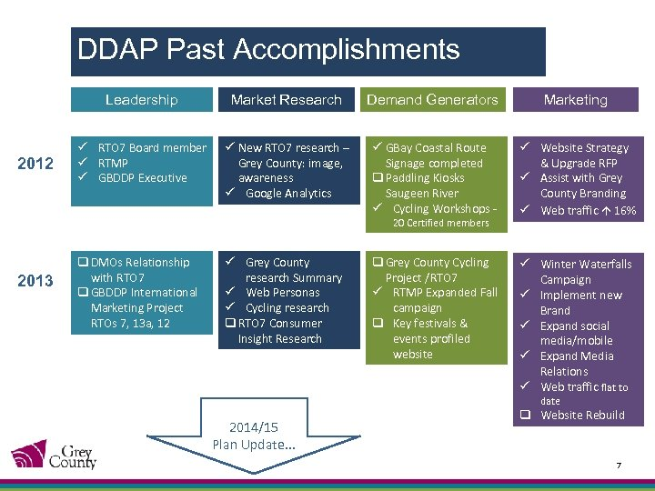 DDAP Past Accomplishments Leadership 2012 Market Research Demand Generators Marketing ü RTO 7 Board