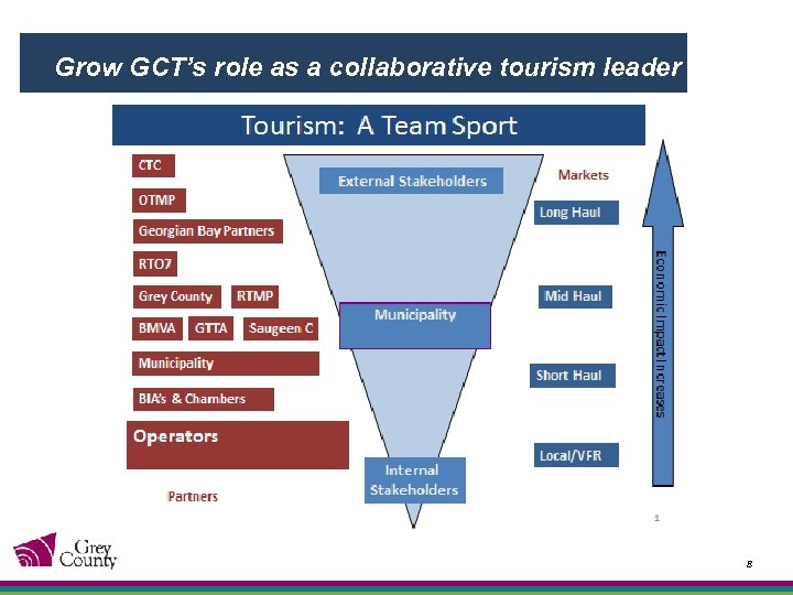 Grow GCT's role as a collaborative tourism leader 8