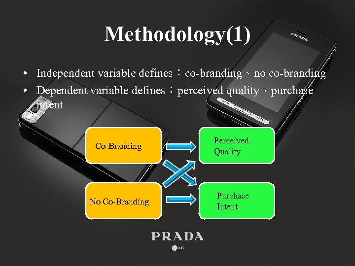 Methodology(1) • Independent variable defines:co-branding、no co-branding • Dependent variable defines:perceived quality、purchase intent Co-Branding Perceived