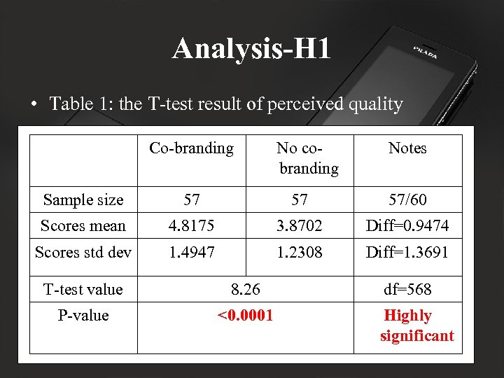 Analysis-H 1 • Table 1: the T-test result of perceived quality Co-branding No cobranding